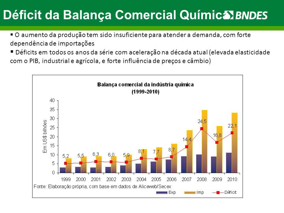 Déficit da Balança Comercial Química O aumento da produção tem sido insuficiente para atender a demanda, com forte dependência de importações Déficits