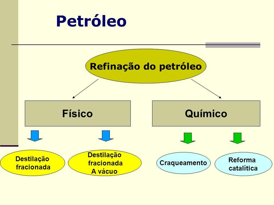 Refinação do petróleo FísicoQuímico Destilação fracionada Destilação fracionada A vácuo Craqueamento Reforma catalítica