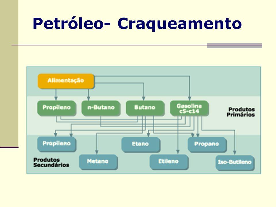 Petróleo- Craqueamento