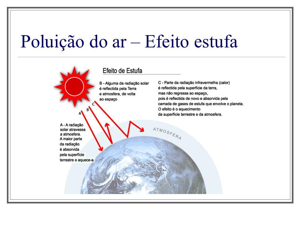 Poluição do ar – Efeito estufa
