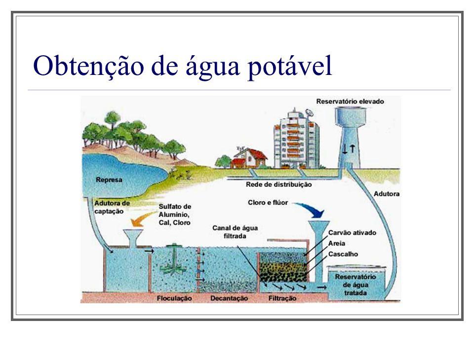 Obtenção de água potável