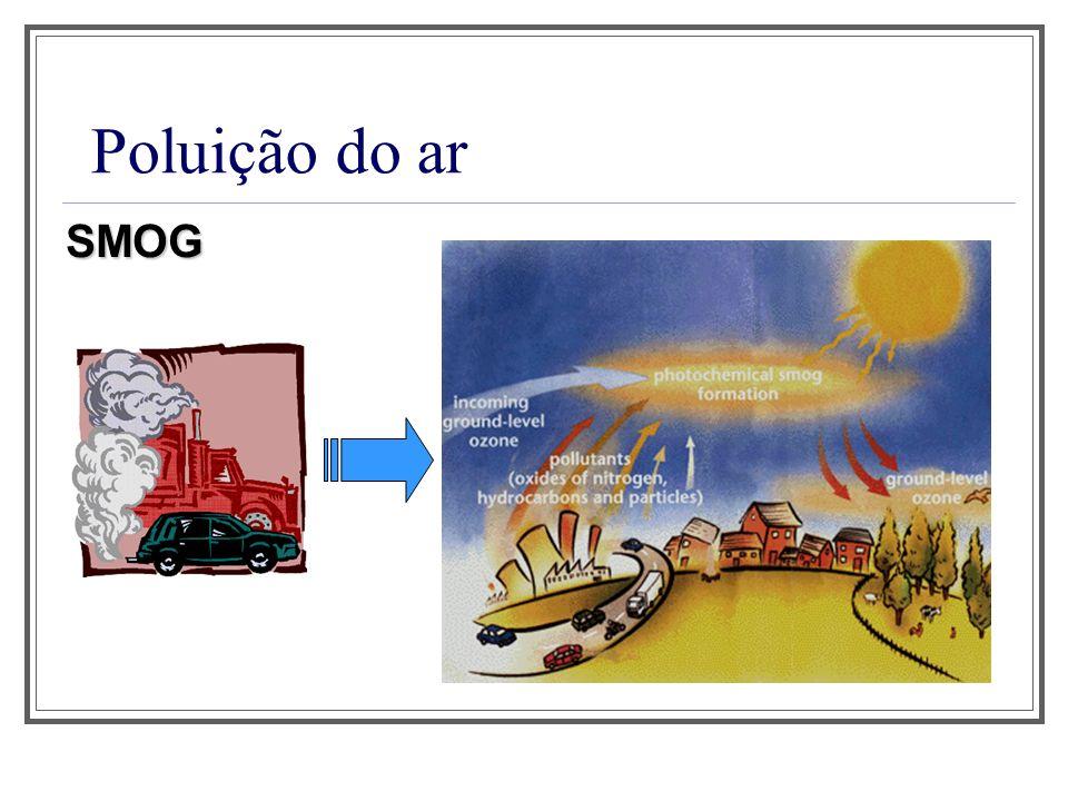 Poluição do ar – Inversão térmica
