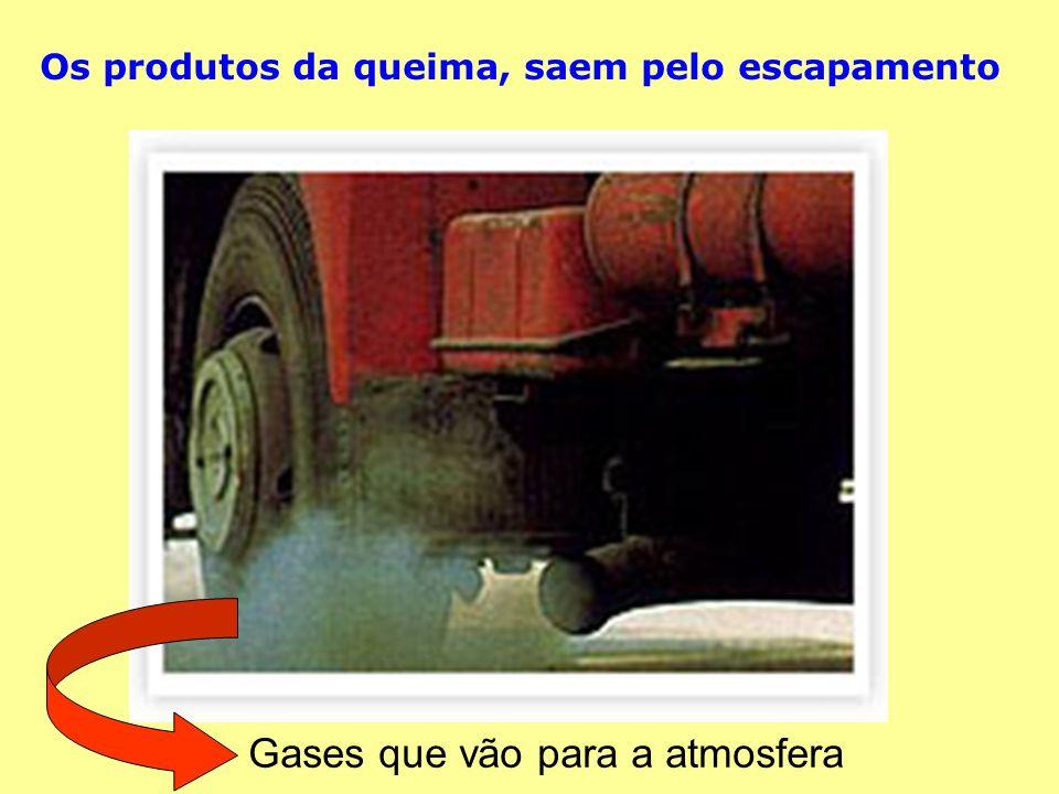 Os produtos da queima, saem pelo escapamento Gases que vão para a atmosfera