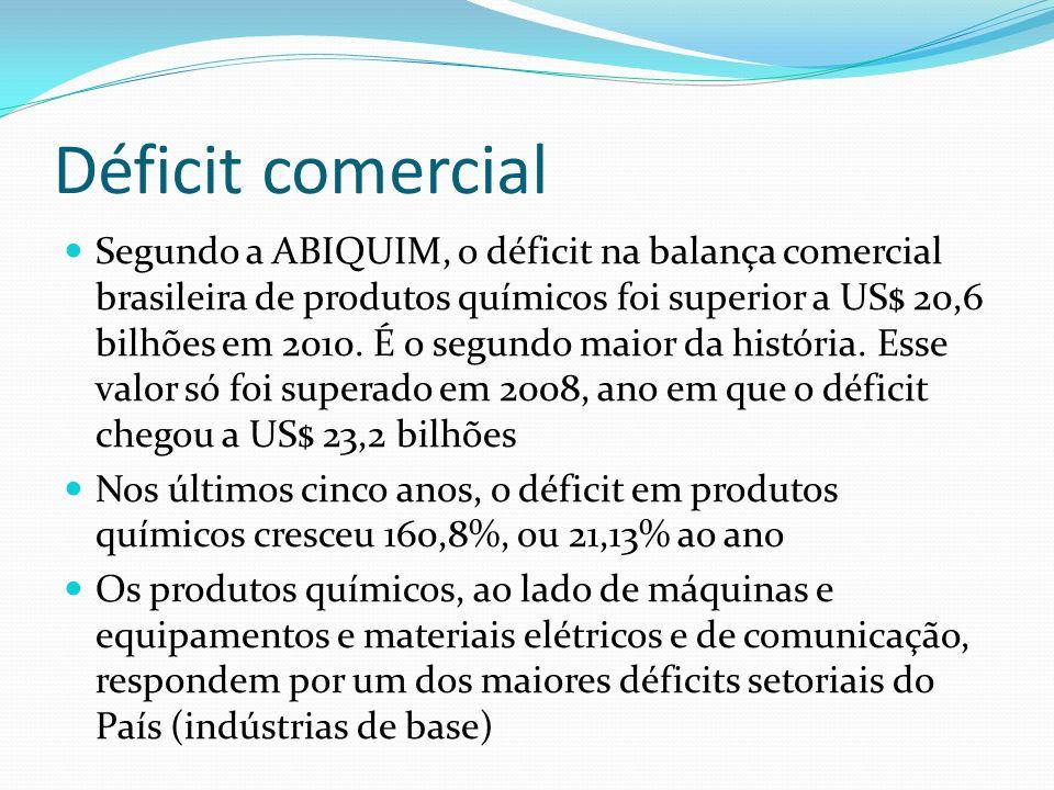 Déficit comercial Segundo a ABIQUIM, o déficit na balança comercial brasileira de produtos químicos foi superior a US$ 20,6 bilhões em 2010. É o segun