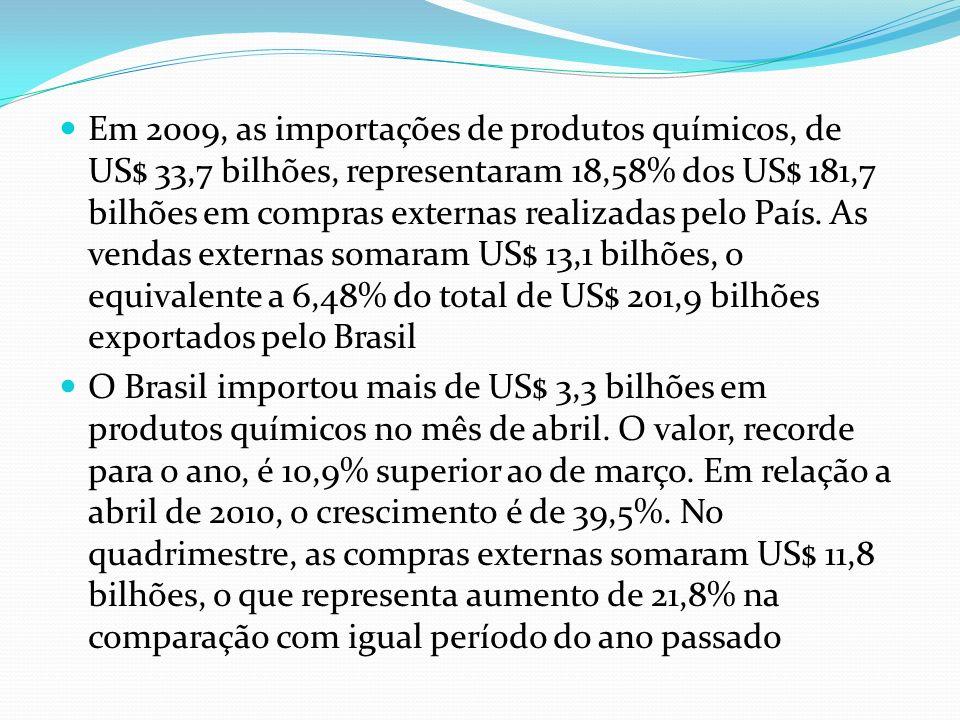 Em 2009, as importações de produtos químicos, de US$ 33,7 bilhões, representaram 18,58% dos US$ 181,7 bilhões em compras externas realizadas pelo País