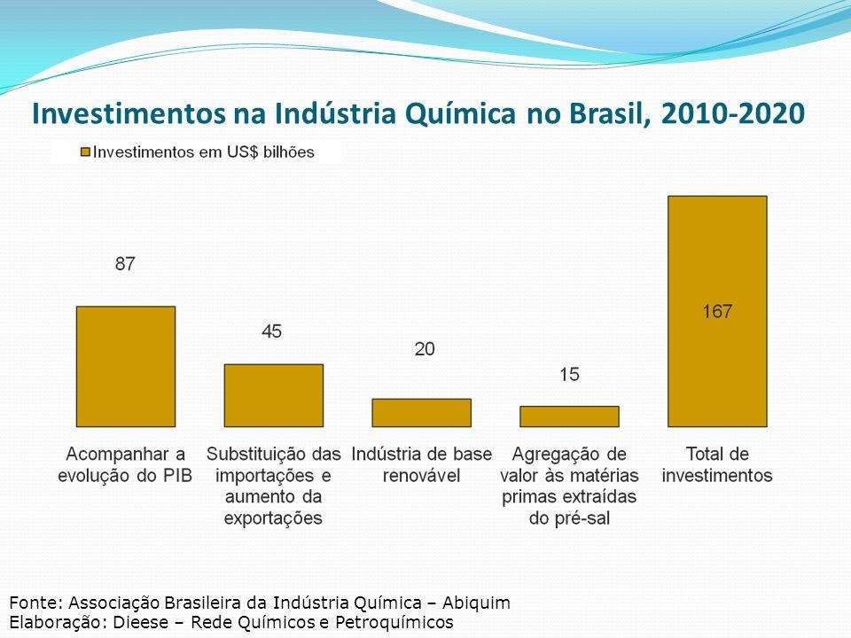 Investimentos na Indústria Química no Brasil, 2010-2020 Fonte: Associação Brasileira da Indústria Química – Abiquim Elaboração: Dieese – Rede Químicos