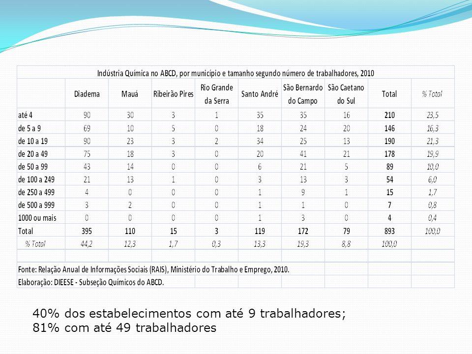 Em 2009, as importações de produtos químicos, de US$ 33,7 bilhões, representaram 18,58% dos US$ 181,7 bilhões em compras externas realizadas pelo País.