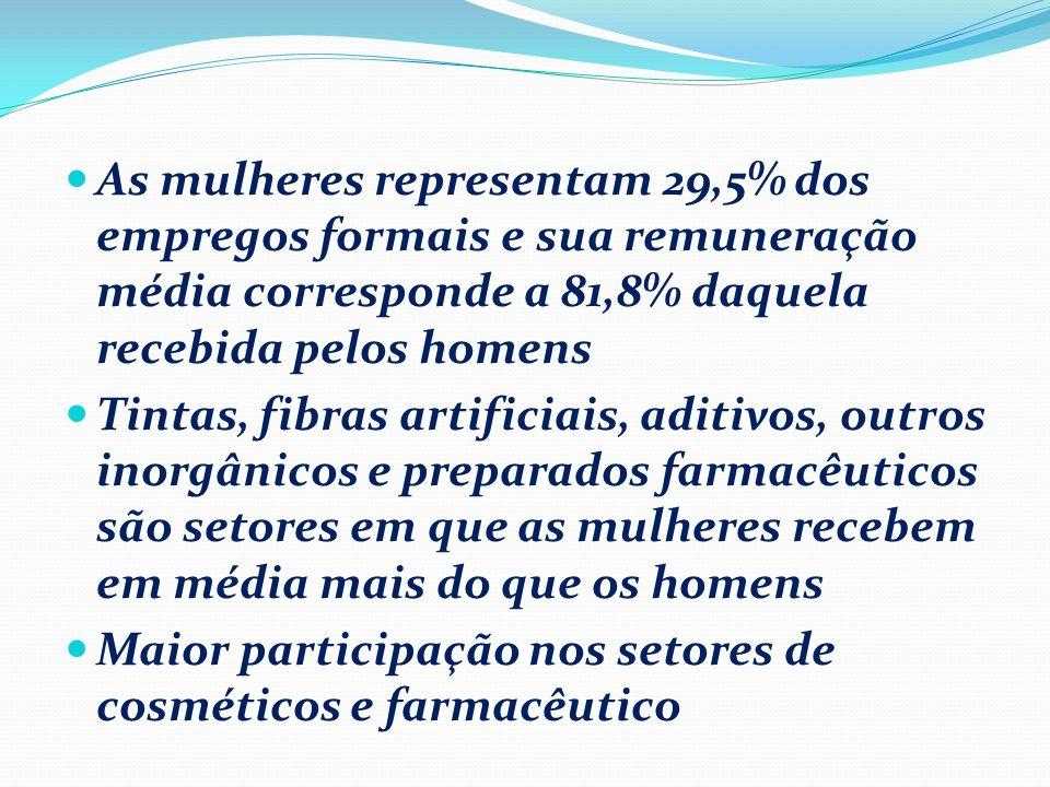 As mulheres representam 29,5% dos empregos formais e sua remuneração média corresponde a 81,8% daquela recebida pelos homens Tintas, fibras artificiai