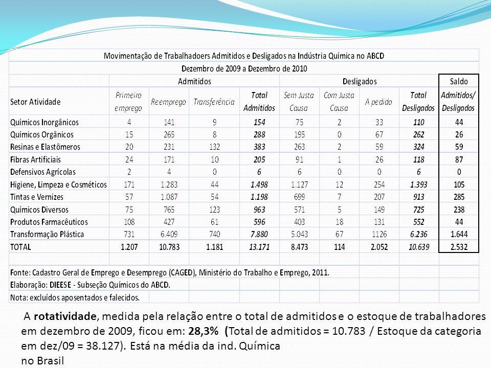 A rotatividade, medida pela relação entre o total de admitidos e o estoque de trabalhadores em dezembro de 2009, ficou em: 28,3% (Total de admitidos =