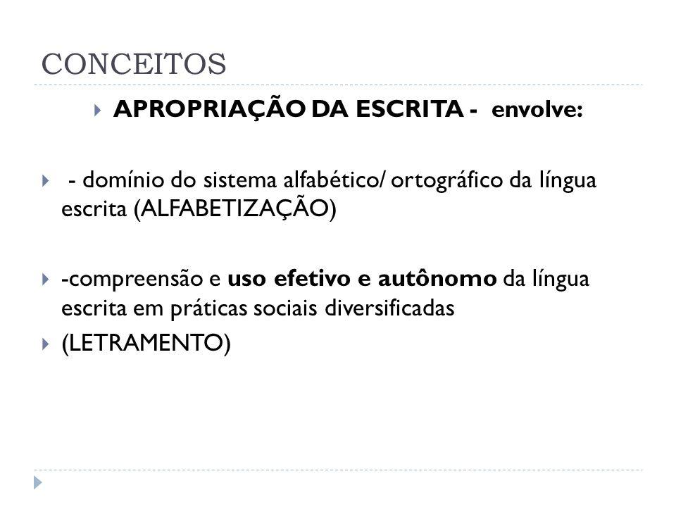 CONCEITOS APROPRIAÇÃO DA ESCRITA - envolve: - domínio do sistema alfabético/ ortográfico da língua escrita (ALFABETIZAÇÃO) -compreensão e uso efetivo