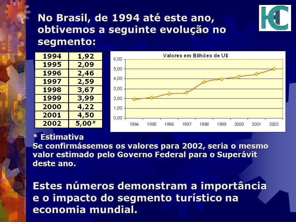 No Brasil, de 1994 até este ano, obtivemos a seguinte evolução no segmento: * Estimativa Se confirmássemos os valores para 2002, seria o mesmo valor e