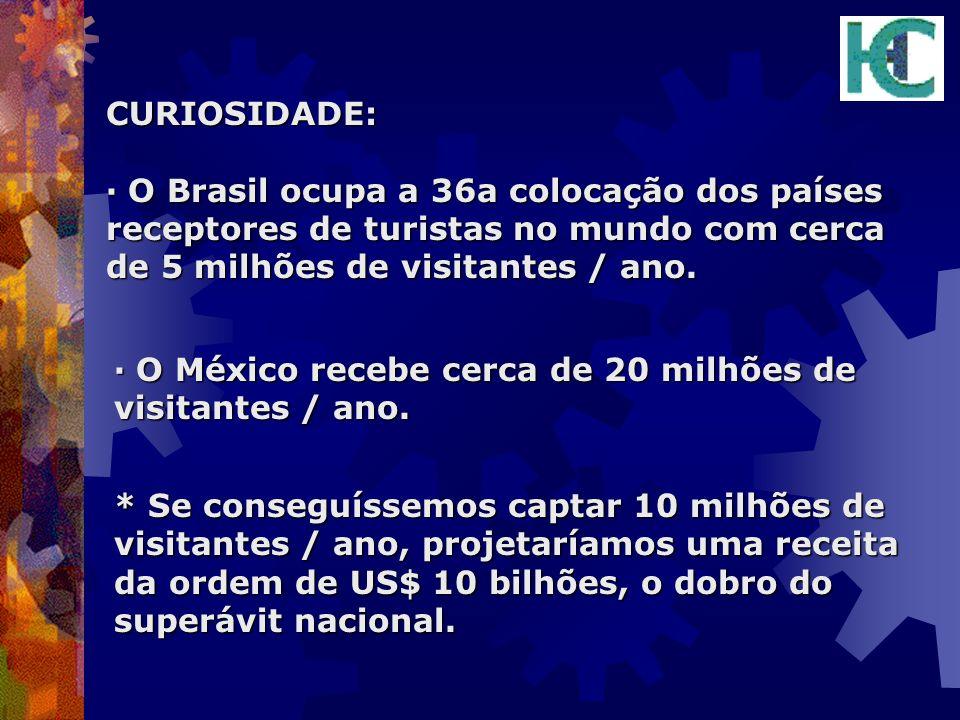 CURIOSIDADE: · O Brasil ocupa a 36a colocação dos países receptores de turistas no mundo com cerca de 5 milhões de visitantes / ano. · O México recebe