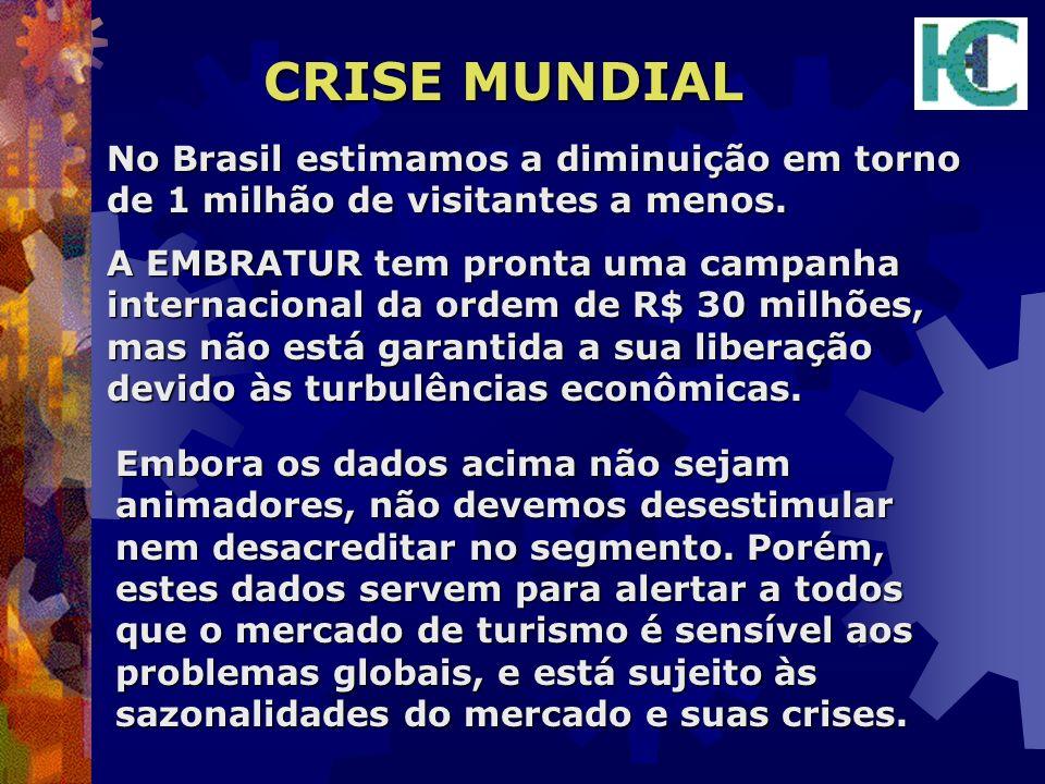 CRISE MUNDIAL No Brasil estimamos a diminuição em torno de 1 milhão de visitantes a menos. A EMBRATUR tem pronta uma campanha internacional da ordem d
