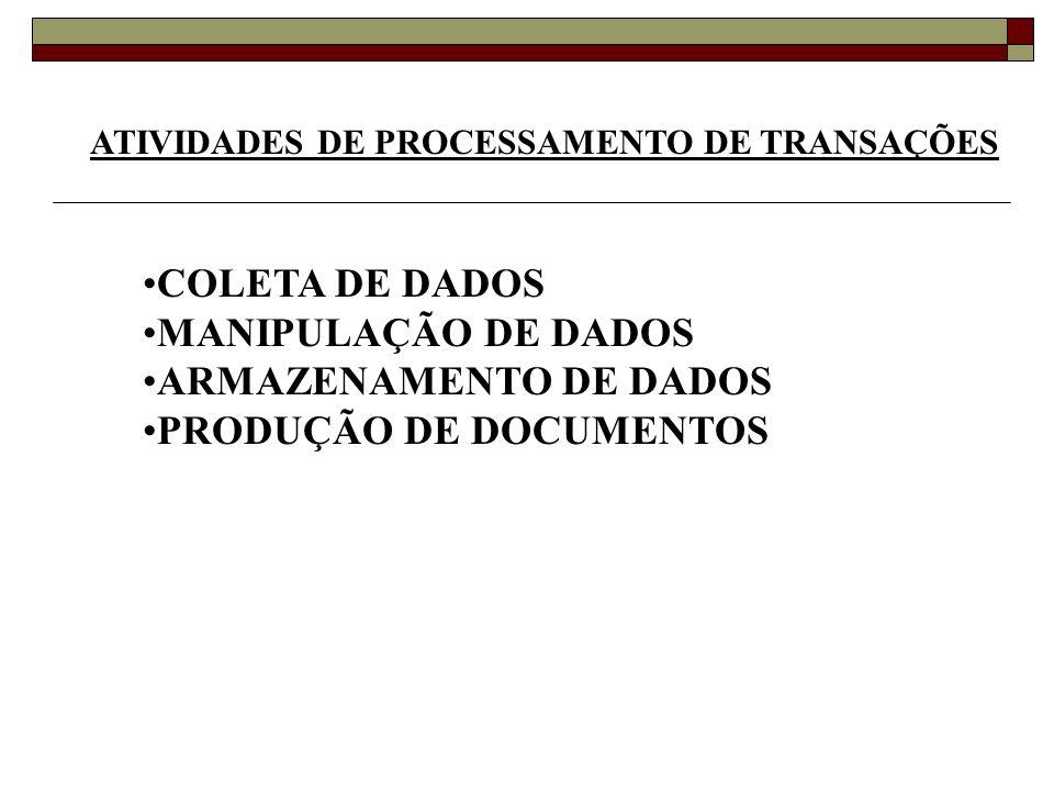 ATIVIDADES DE PROCESSAMENTO DE TRANSAÇÕES COLETA DE DADOS MANIPULAÇÃO DE DADOS ARMAZENAMENTO DE DADOS PRODUÇÃO DE DOCUMENTOS