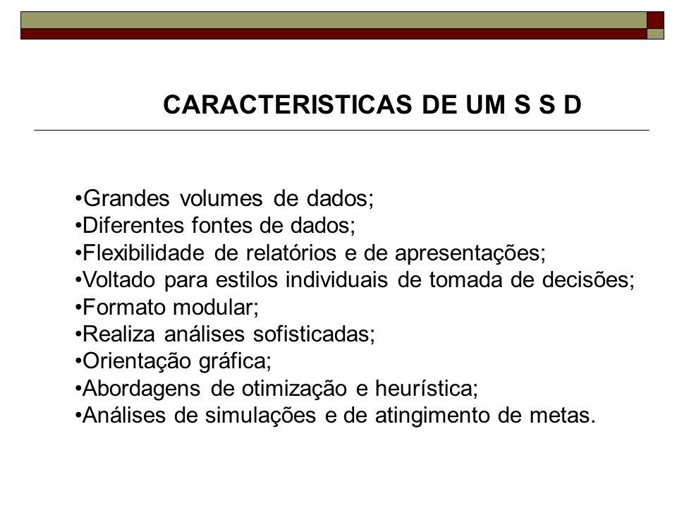 CARACTERISTICAS DE UM S S D Grandes volumes de dados; Diferentes fontes de dados; Flexibilidade de relatórios e de apresentações; Voltado para estilos