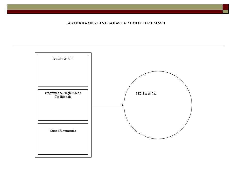 AS FERRAMENTAS USADAS PARA MONTAR UM SSD Programas de Programação Tradicionais Gerador de SSD Outras Ferramentas SSD Específico