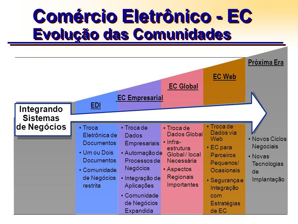 Comércio Eletrônico - EC Evolução das Comunidades Troca de Dados Empresariais Automação de Processos de Negócios Integração de Aplicações Comunidade d