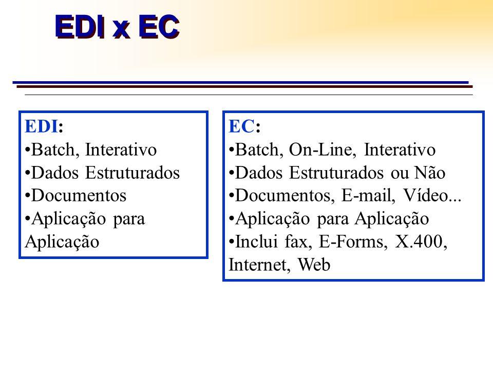 EDI: Batch, Interativo Dados Estruturados Documentos Aplicação para Aplicação EDI x EC EC: Batch, On-Line, Interativo Dados Estruturados ou Não Docume