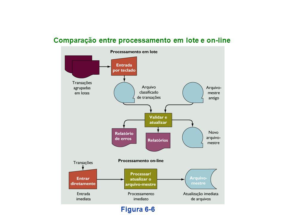 Comparação entre processamento em lote e on-line Figura 6-6