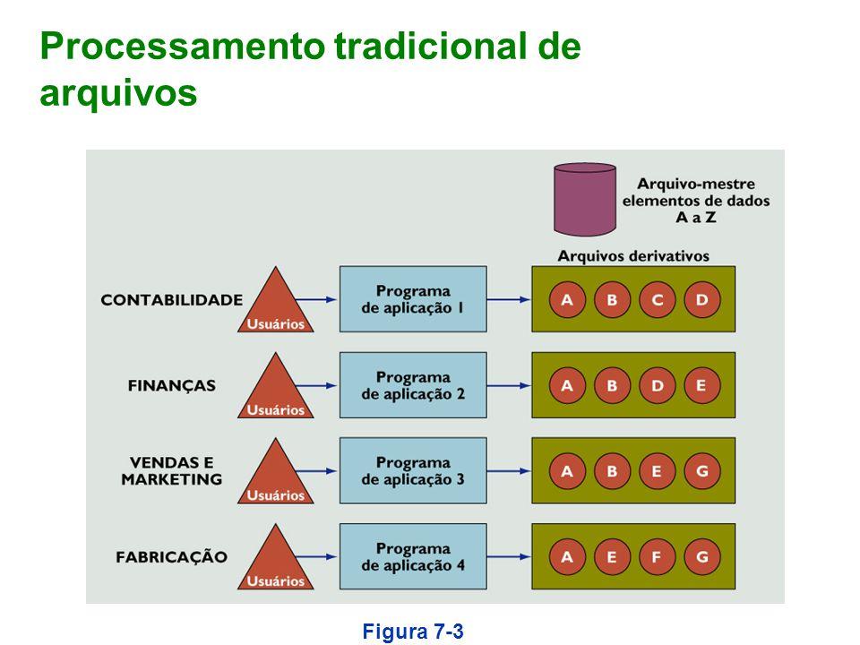 Processamento tradicional de arquivos Figura 7-3