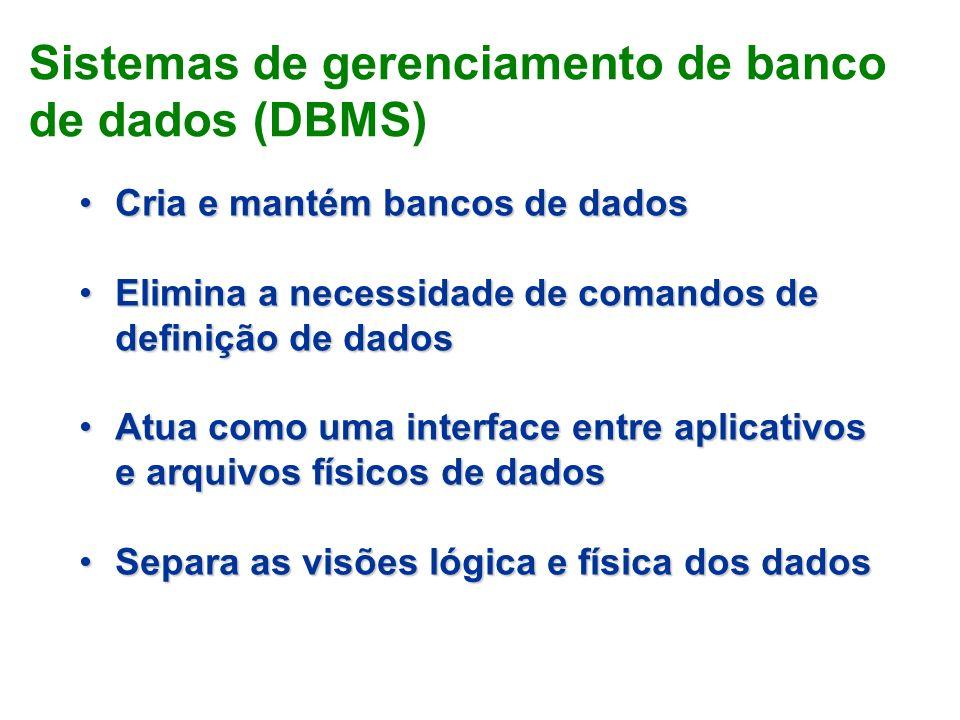 Cria e mantém bancos de dadosCria e mantém bancos de dados Elimina a necessidade de comandos de definição de dadosElimina a necessidade de comandos de definição de dados Atua como uma interface entre aplicativos e arquivos físicos de dadosAtua como uma interface entre aplicativos e arquivos físicos de dados Separa as visões lógica e física dos dadosSepara as visões lógica e física dos dados Sistemas de gerenciamento de banco de dados (DBMS)