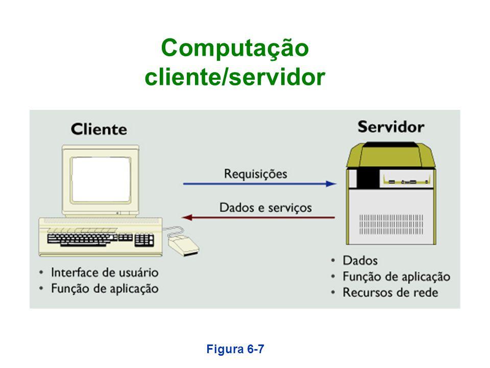 Computação cliente/servidor Figura 6-7