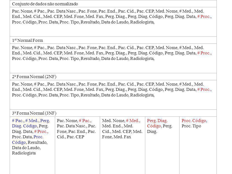 Normalização Pedido / Laudo Normalização Pedido / Laudo Conjunto de dados não normalizado Pac. Nome, # Pac., Pac. Data Nasc., Pac. Fone, Pac. End., Pa