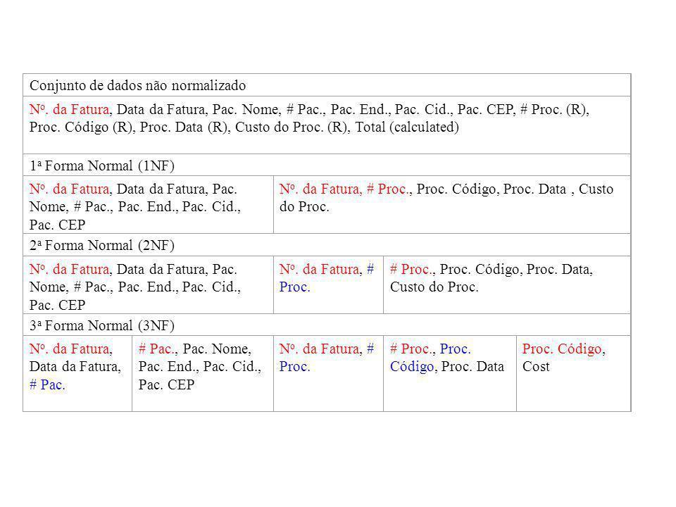 Fatura Conjunto de dados não normalizado N o. da Fatura, Data da Fatura, Pac. Nome, # Pac., Pac. End., Pac. Cid., Pac. CEP, # Proc. (R), Proc. Código