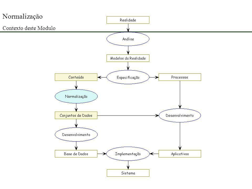 Normalização é o processo de desagregar um corpo de dados em conjuntos de dados.