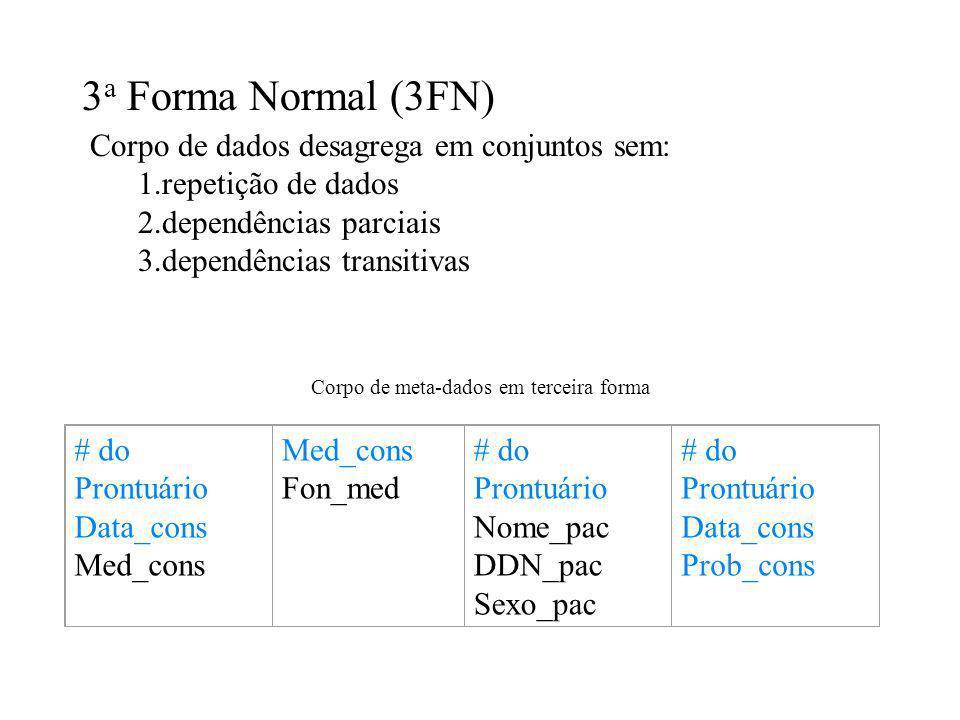 3 a Forma Normal (3FN) Corpo de dados desagrega em conjuntos sem: 1.repetição de dados 2.dependências parciais 3.dependências transitivas Corpo de met