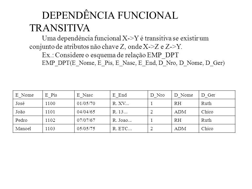 DEPENDÊNCIA FUNCIONAL TRANSITIVA Uma dependência funcional X->Y é transitiva se existir um conjunto de atributos não chave Z, onde X->Z e Z->Y. Ex.: C