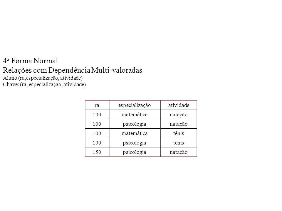4 a Forma Normal Relações com Dependência Multi-valoradas Aluno (ra,especialização, atividade) Chave: (ra, especialização, atividade) raespecialização
