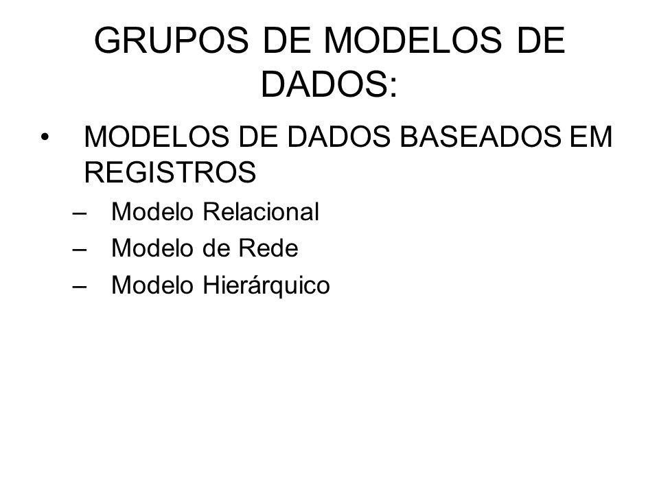 GRUPOS DE MODELOS DE DADOS: MODELOS DE DADOS BASEADOS EM REGISTROS –Modelo Relacional –Modelo de Rede –Modelo Hierárquico