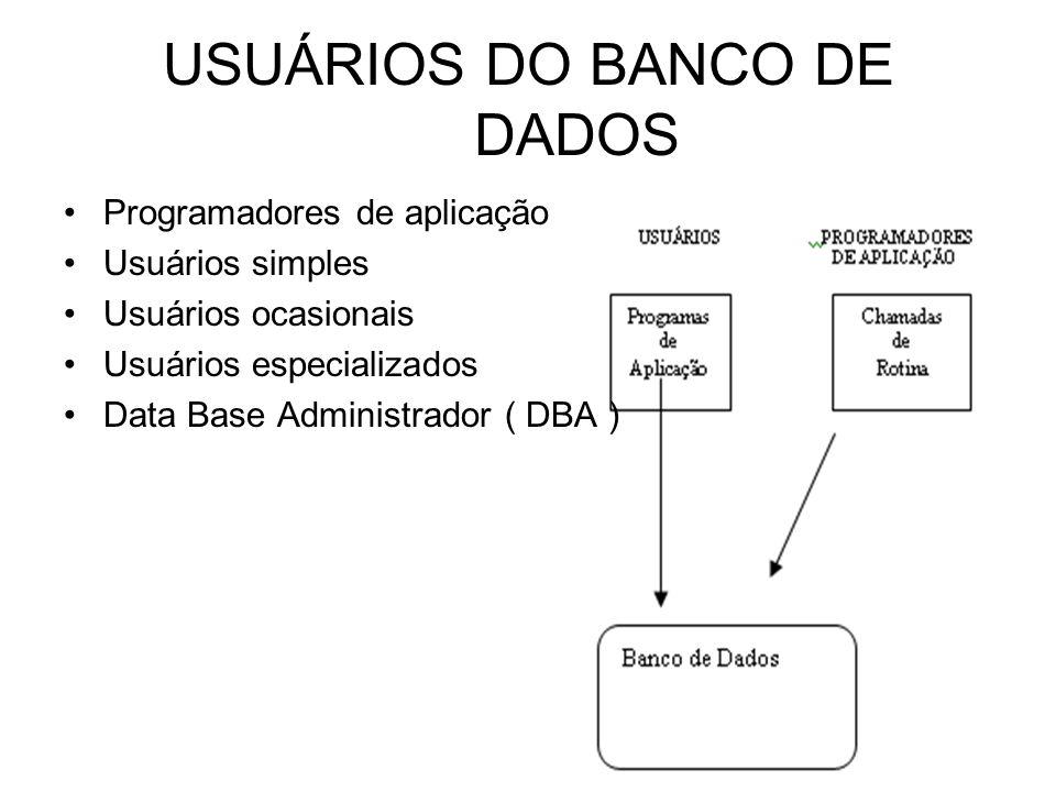 USUÁRIOS DO BANCO DE DADOS Programadores de aplicação Usuários simples Usuários ocasionais Usuários especializados Data Base Administrador ( DBA )