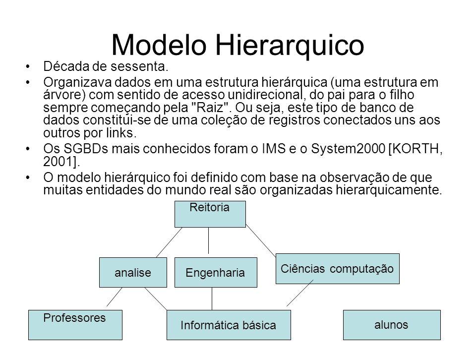 Modelo Hierarquico Década de sessenta. Organizava dados em uma estrutura hierárquica (uma estrutura em árvore) com sentido de acesso unidirecional, do