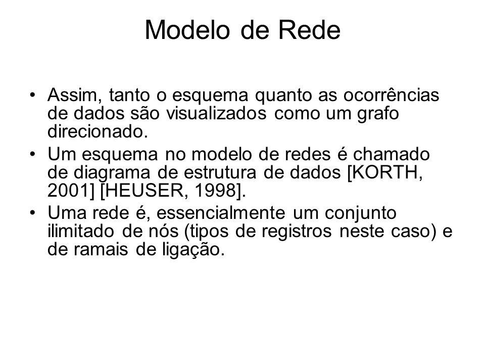 Modelo de Rede Assim, tanto o esquema quanto as ocorrências de dados são visualizados como um grafo direcionado. Um esquema no modelo de redes é chama