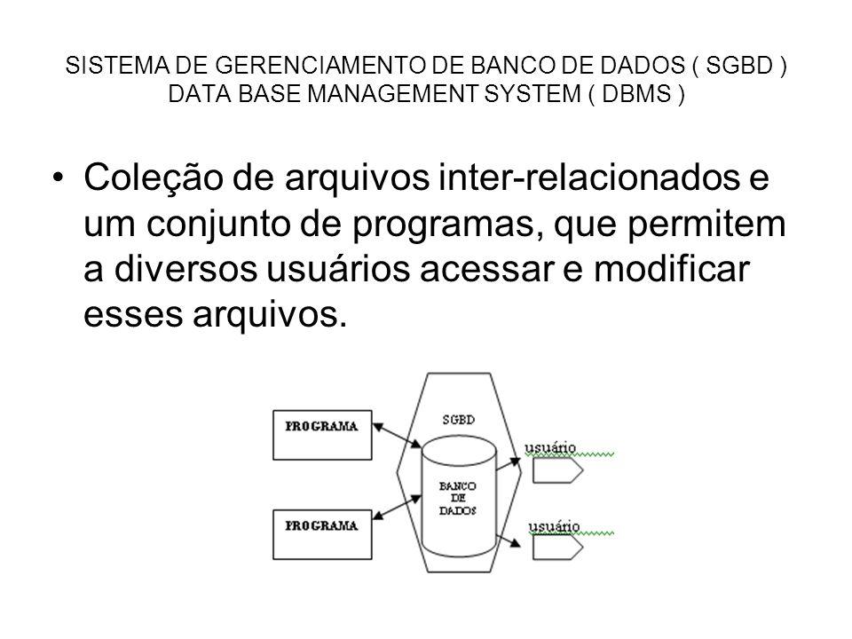 SISTEMA DE GERENCIAMENTO DE BANCO DE DADOS ( SGBD ) DATA BASE MANAGEMENT SYSTEM ( DBMS ) Coleção de arquivos inter-relacionados e um conjunto de progr