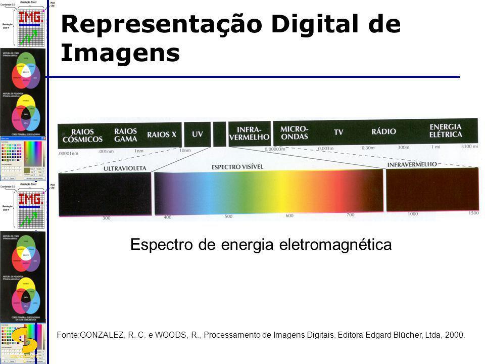 DSC/CEEI/UFC G Espectro de energia eletromagnética Fonte:GONZALEZ, R. C. e WOODS, R., Processamento de Imagens Digitais, Editora Edgard Blücher, Ltda,