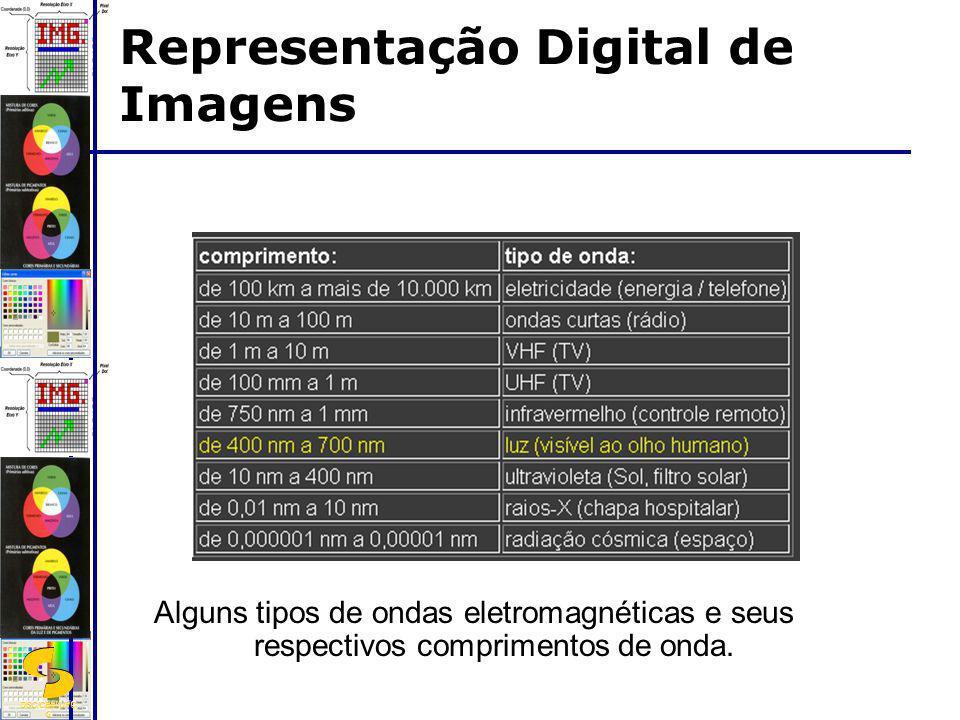 DSC/CEEI/UFC G Alguns tipos de ondas eletromagnéticas e seus respectivos comprimentos de onda. Representação Digital de Imagens