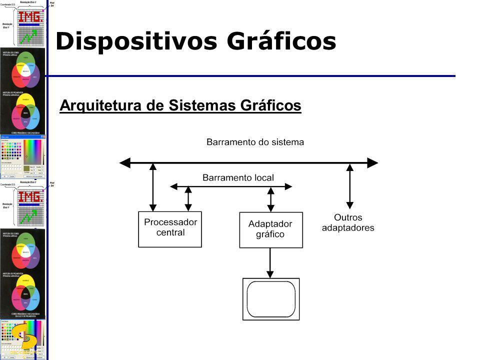 DSC/CEEI/UFC G Arquitetura de Sistemas Gráficos Dispositivos Gráficos
