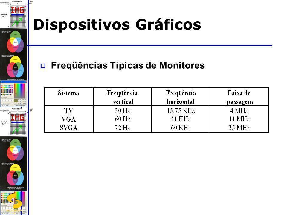 DSC/CEEI/UFC G Freqüências Típicas de Monitores Dispositivos Gráficos