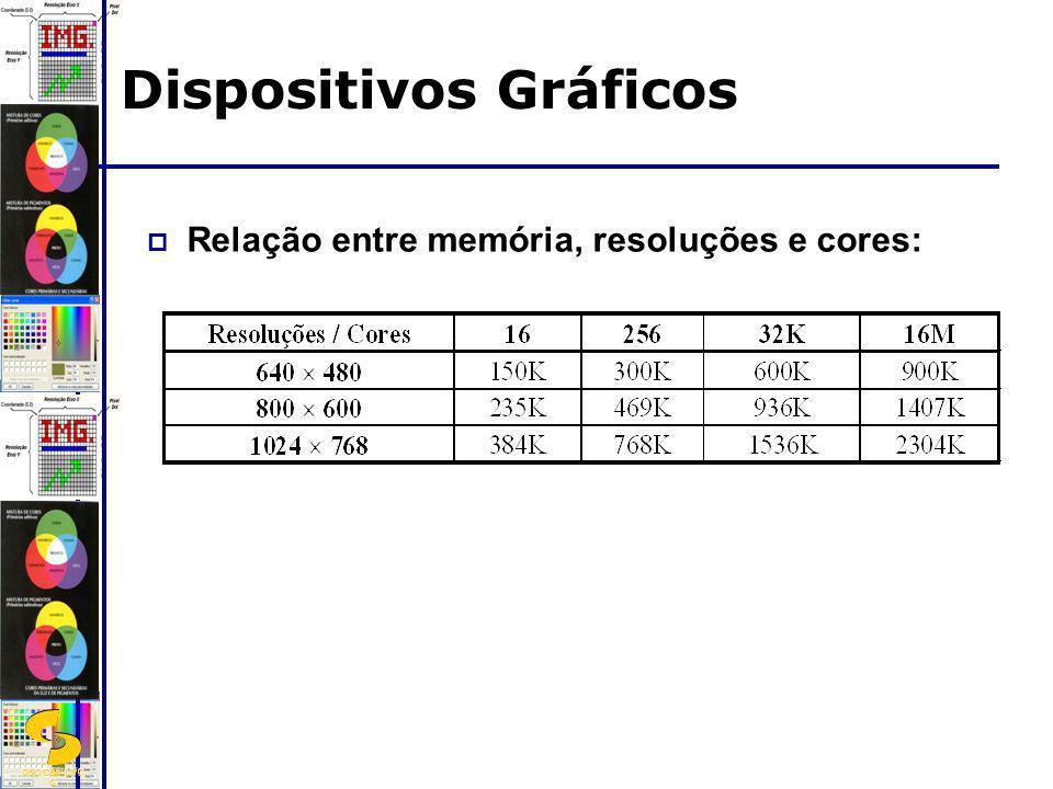 DSC/CEEI/UFC G Relação entre memória, resoluções e cores: Dispositivos Gráficos