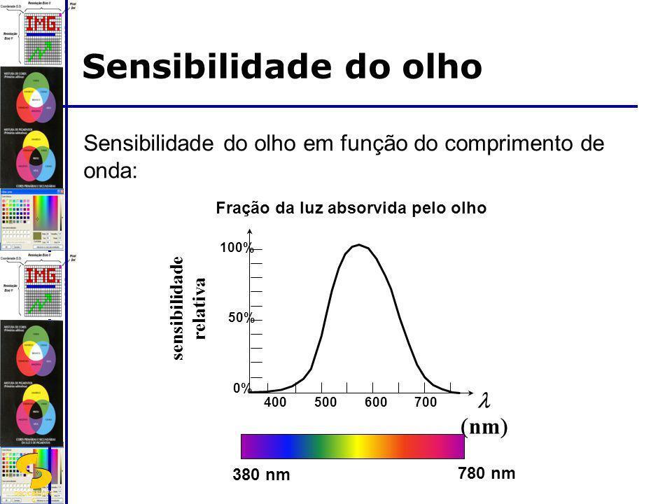 DSC/CEEI/UFC G Sensibilidade do olho 0% 50% 100% sensibilidade relativa nm 400500600700 Fração da luz absorvida pelo olho 380 nm 780 nm Sensibilidade