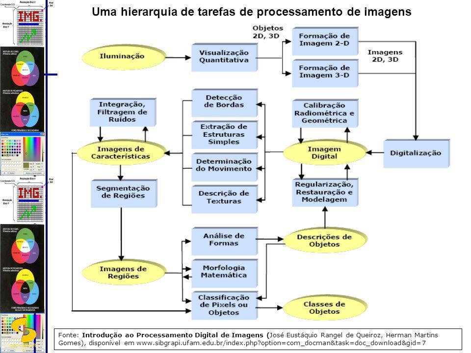 DSC/CEEI/UFC G Uma hierarquia de tarefas de processamento de imagens Fonte: Introdução ao Processamento Digital de Imagens (José Eustáquio Rangel de Q