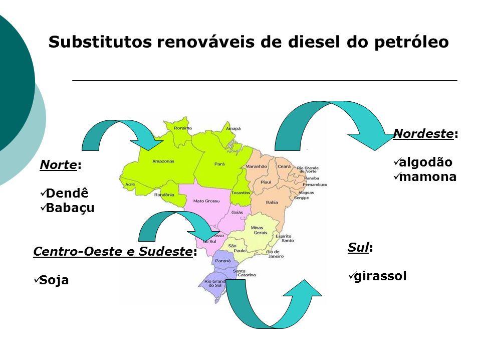 Substitutos renováveis de diesel do petróleo Norte: Dendê Babaçu Sul: girassol Nordeste: algodão mamona Centro-Oeste e Sudeste: Soja
