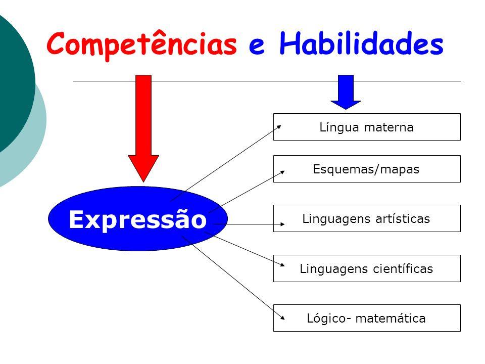 Competências e Habilidades Expressão Língua materna Esquemas/mapas Linguagens artísticas Linguagens científicas Lógico- matemática