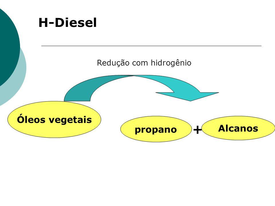 H-Diesel Óleos vegetais Redução com hidrogênio propano Alcanos +