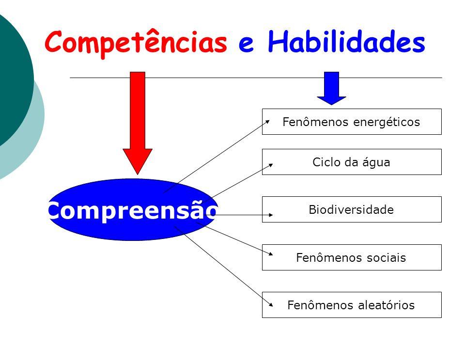 Competências e Habilidades Compreensão Fenômenos energéticos Ciclo da água Biodiversidade Fenômenos sociais Fenômenos aleatórios