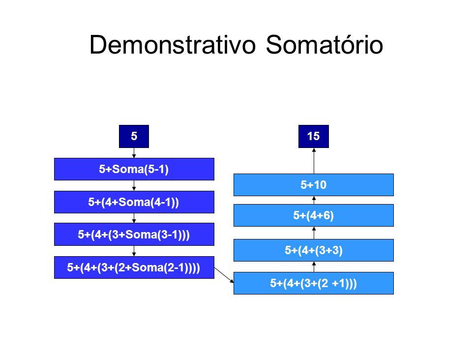 Demonstrativo Somatório 5 5+Soma(5-1) 5+(4+Soma(4-1)) 5+(4+(3+Soma(3-1))) 5+(4+(3+(2+Soma(2-1)))) 15 5+10 5+(4+6) 5+(4+(3+3) 5+(4+(3+(2 +1)))