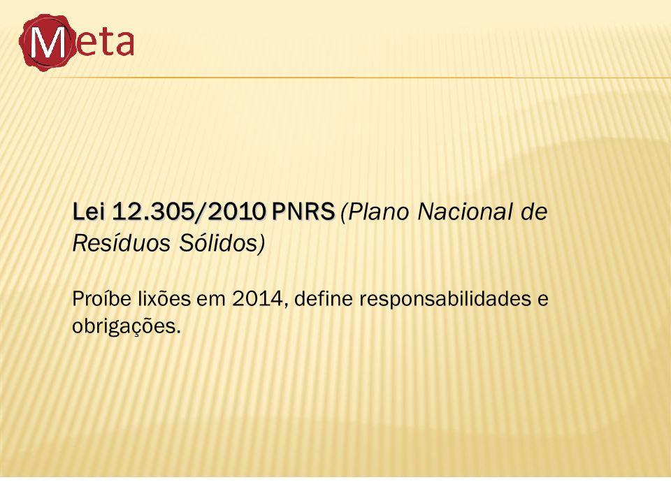 Lei 12.305/2010 PNRS Lei 12.305/2010 PNRS (Plano Nacional de Resíduos Sólidos) Proíbe lixões em 2014, define responsabilidades e obrigações.